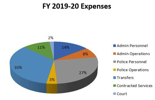 FY 2019-20 Expenses Pie Chart